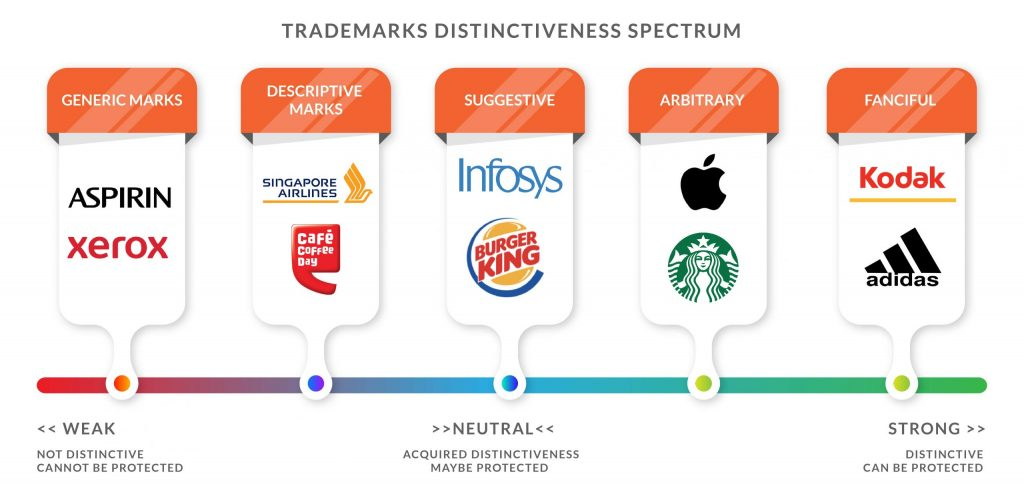 trademark distinctive spectrum